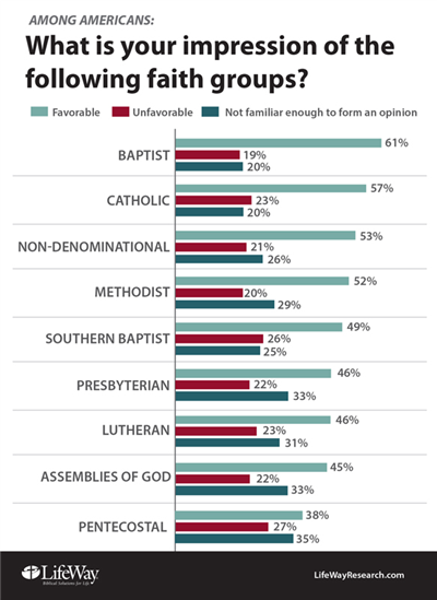 LifeWay chart showing survey results by denomination
